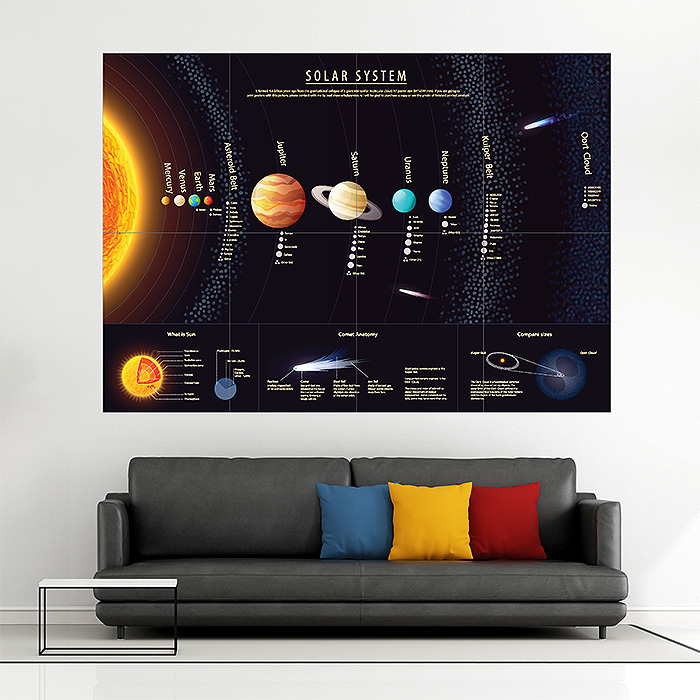 PLANETS POSTER  SOLAR SYSTEM  SPACE  WALL ART PICTURE PRINT LARGE HUGE